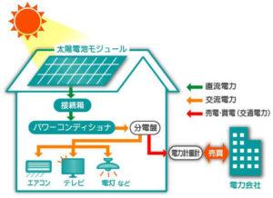 太陽光発電の仕組みを詳細に説明した画像